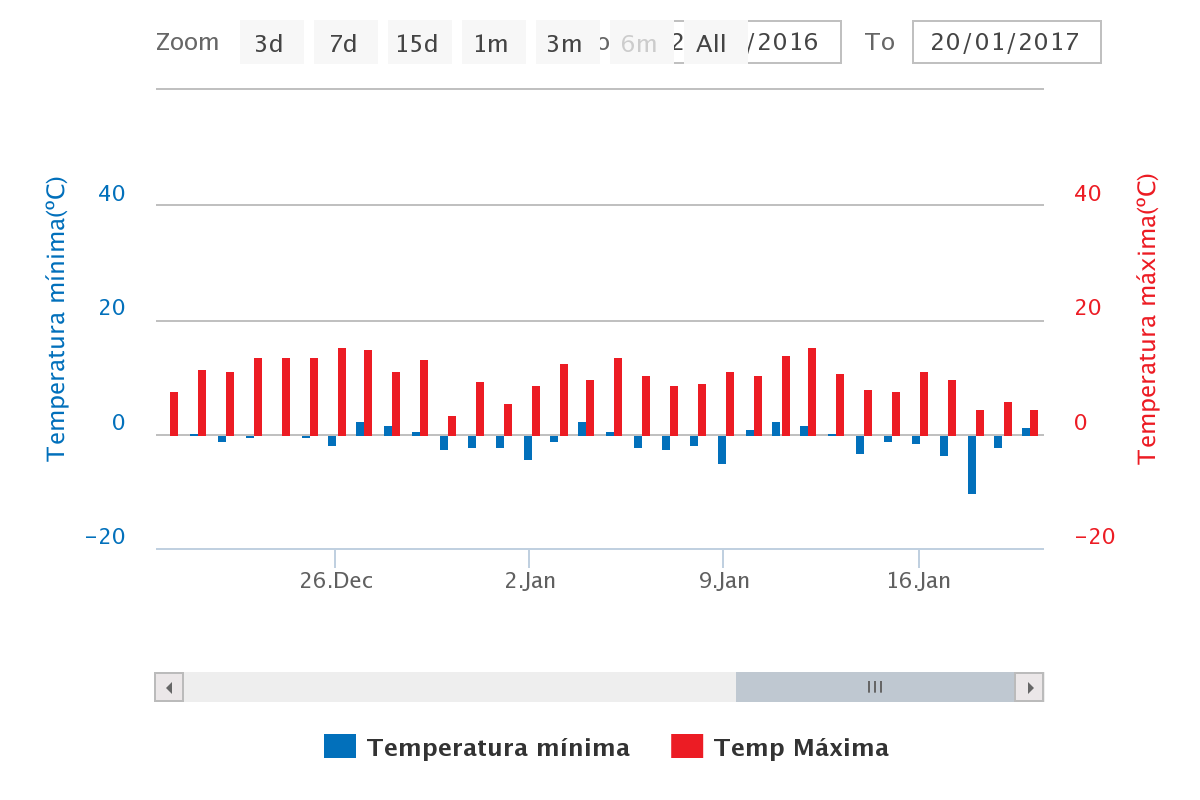 Grafico-temperaturas-bodegas-illana